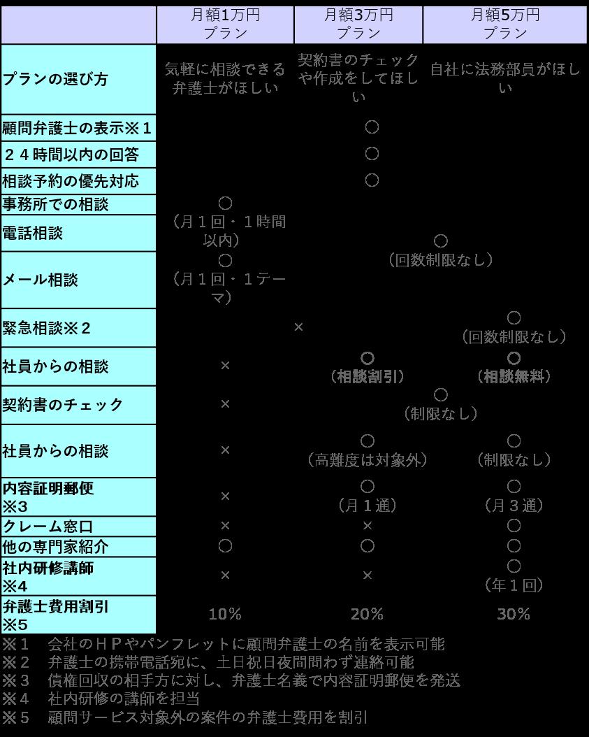 顧問 料金表2